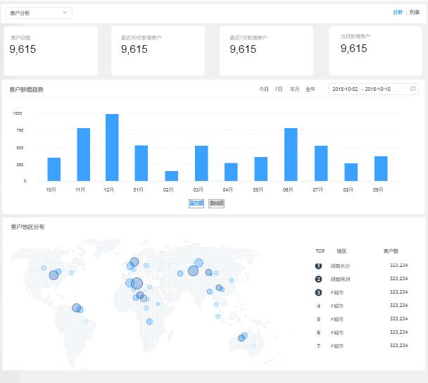 爱码物联SaaS平台-客户分析