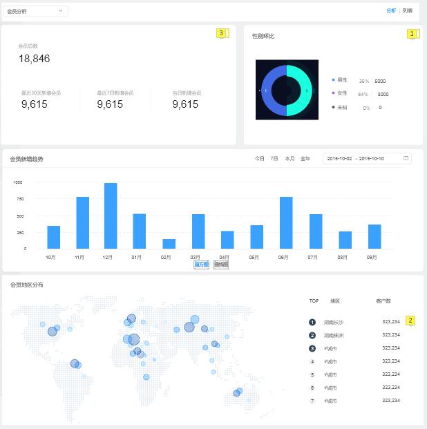 爱码物联SaaS平台-会员分析