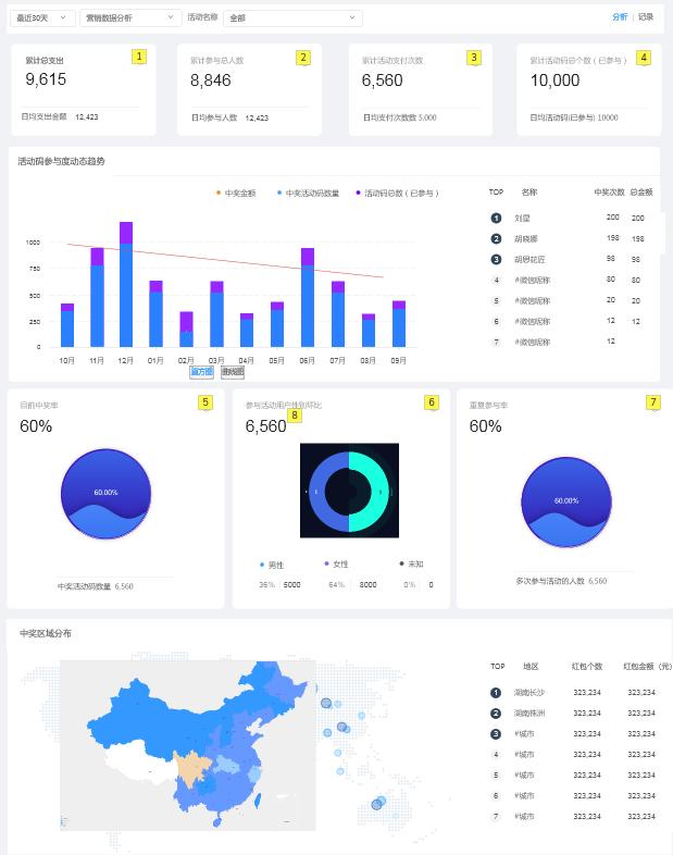 爱码物联SaaS平台-营销数据分析