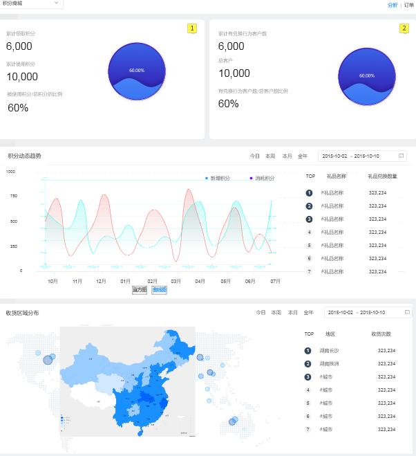 爱码物联SaaS平台-积分分析