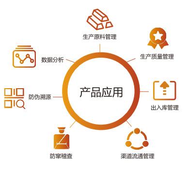 二维码追溯系统产品应用体系